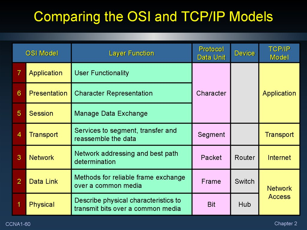 differences of osi and tcp ip The osi and tcp/ip stands for open systems interconnection and transmission control protocol/internet protocol respectively the main difference between osi and tcp/ip is that osi model is a reference model while tcp/ip is an implementation of osi model.