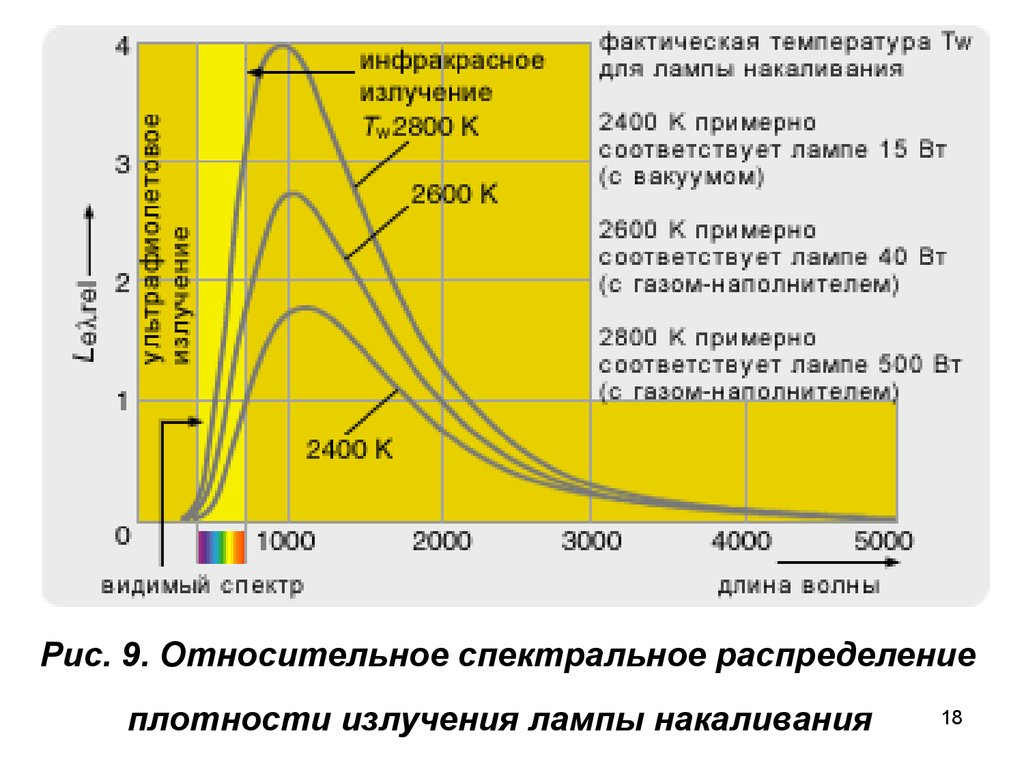 Кпд охлаждения от инфракрасного излучения в вакууме