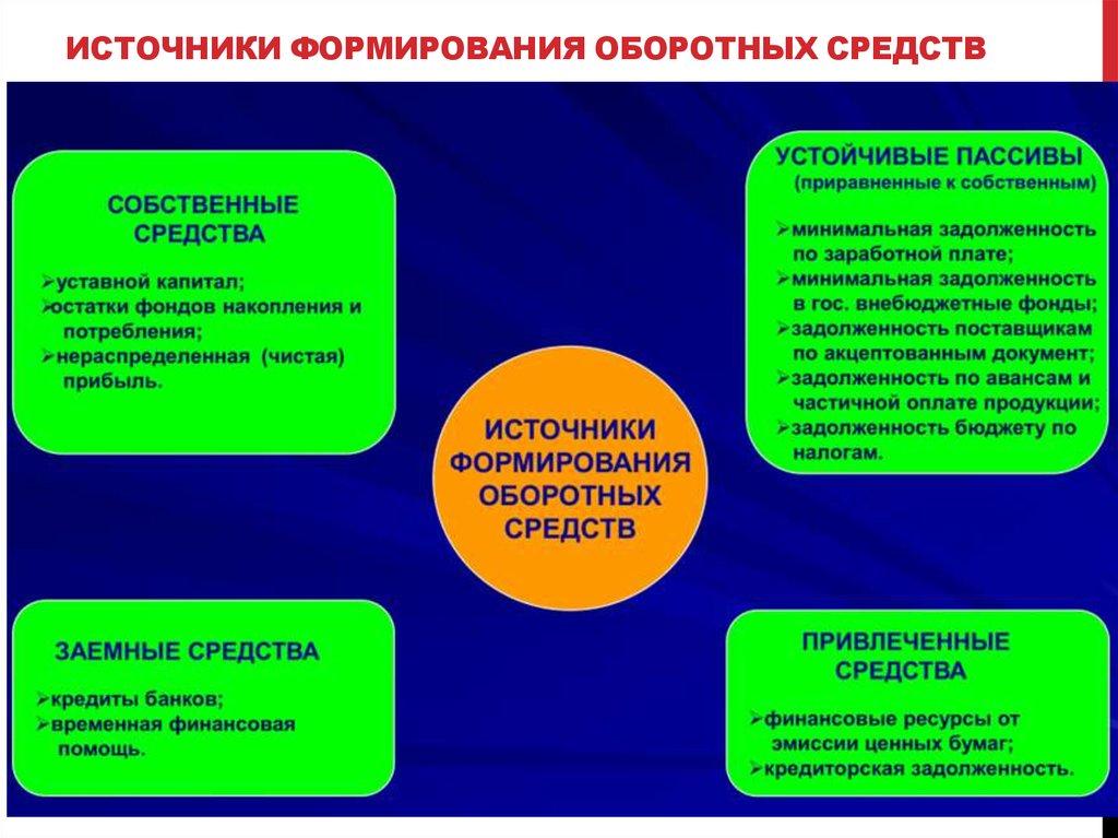 Основные и оборотные фонды шпаргалка