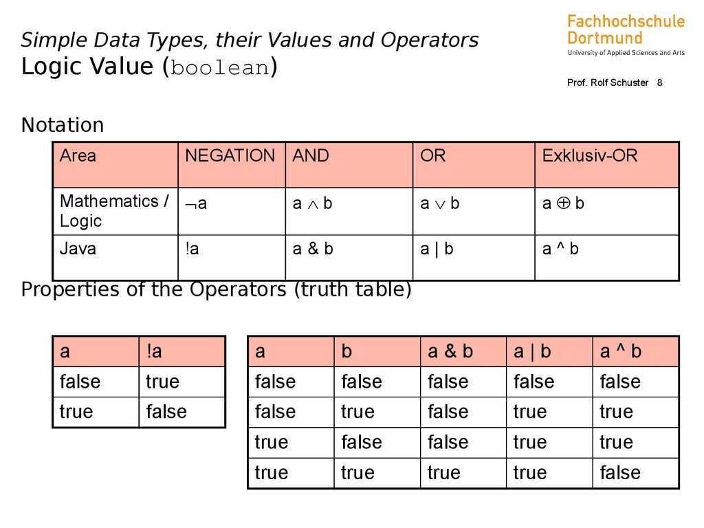 Data Types and Operators (Java, Lecture 04) - online