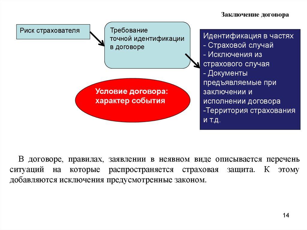 требования предъявляемые к договору страхования