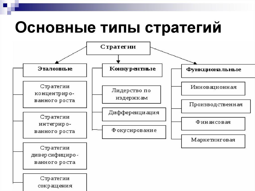 организации базовые шпаргалка стратегии