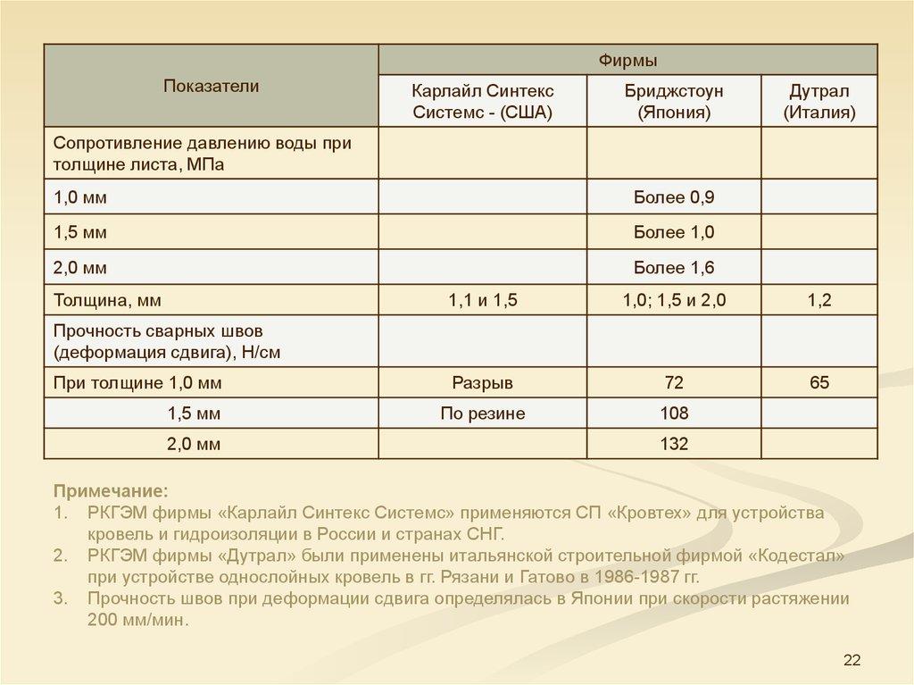 Гидроизоляция условная прочность не менее 12 мпа церезит наливные полы красноярск сертификат