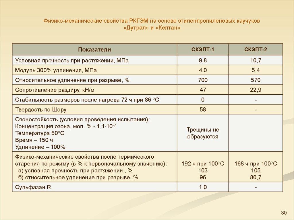 Гидроизоляция условная прочность не менее 12 мпа бетоноконтакт выбор