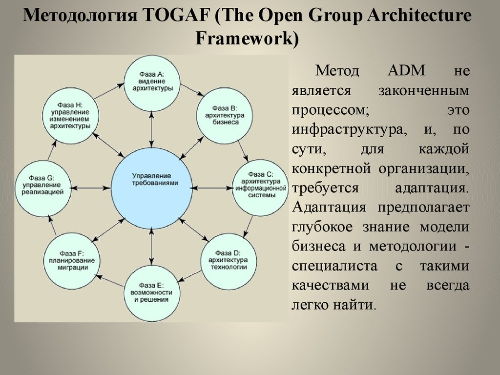 Методология TOGAF (The Open Group Architecture Framework)