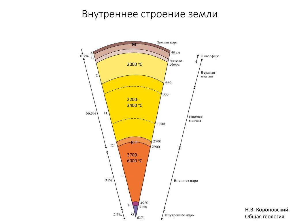 Схема строения земли в разрезе толщина слоев