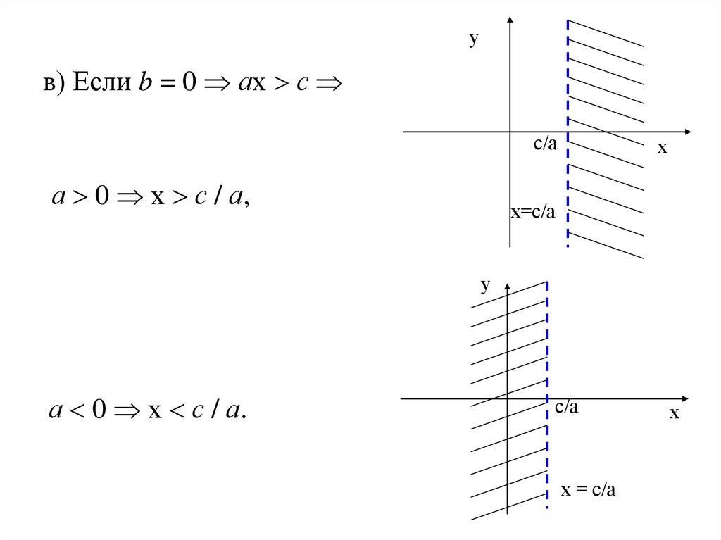 уравнения с переменной под знаком неравенства