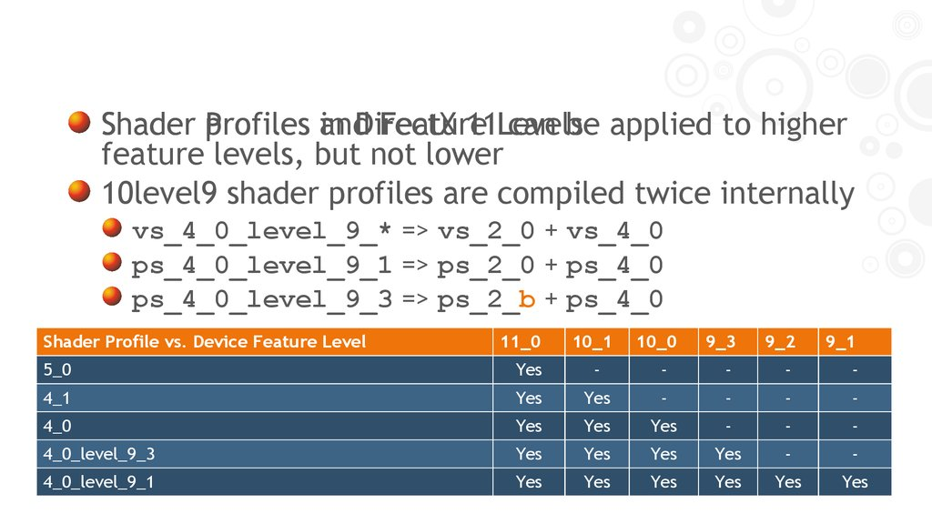 Shader Profiles and Feature Levels