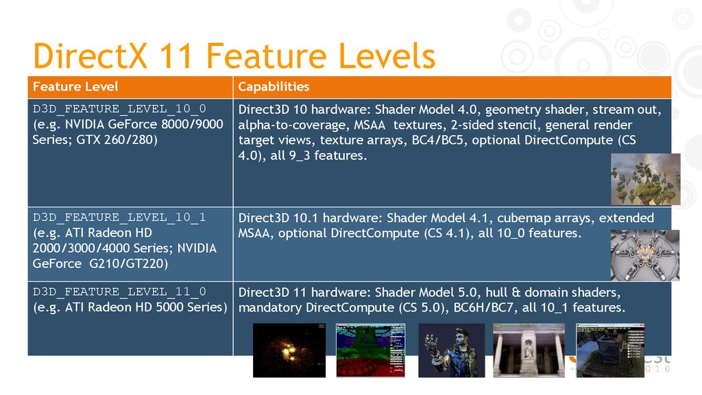 DirectX 11 Feature Levels
