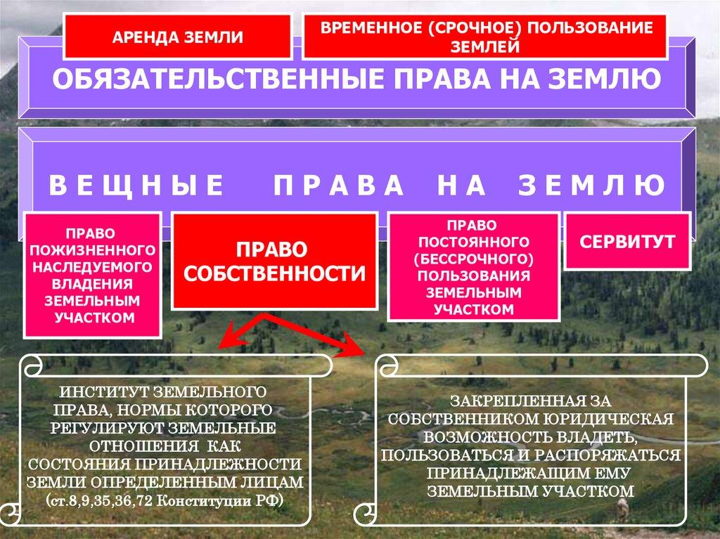 право пожизненного пользования земельным участком