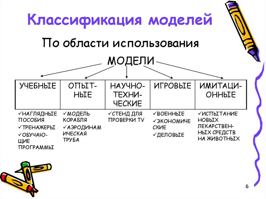 появление картинки классификация моделей поделиться вами