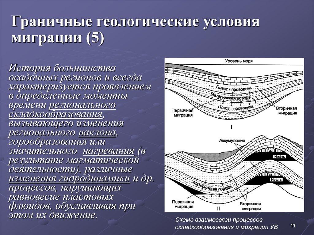 Геологические факторы