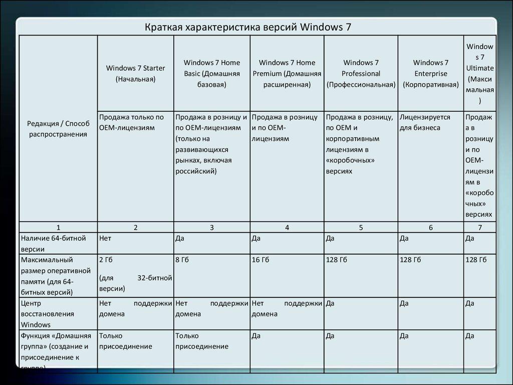сравнительная таблица операционных систем