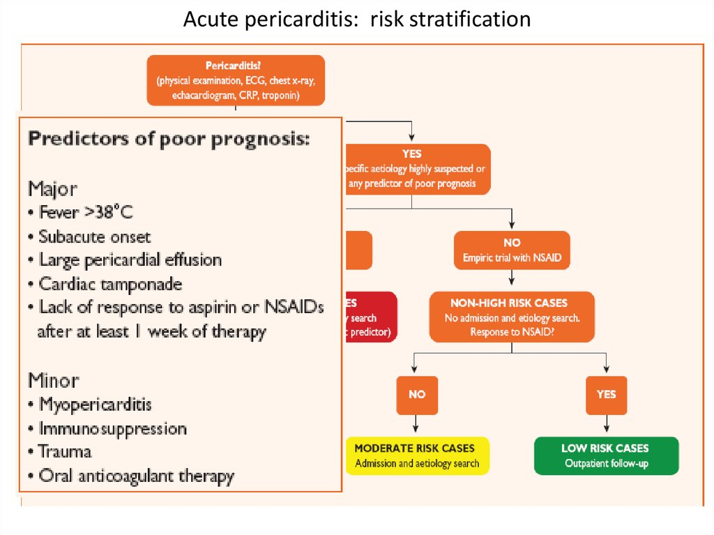 Acute pericarditis: risk stratification