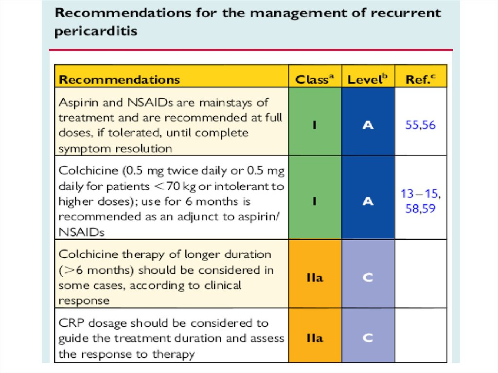 Recurrent pericarditis: therapy