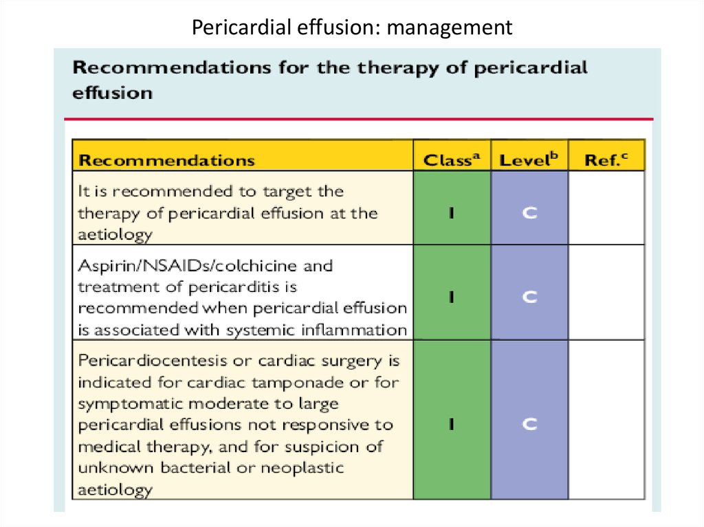 Pericardial effusion: management