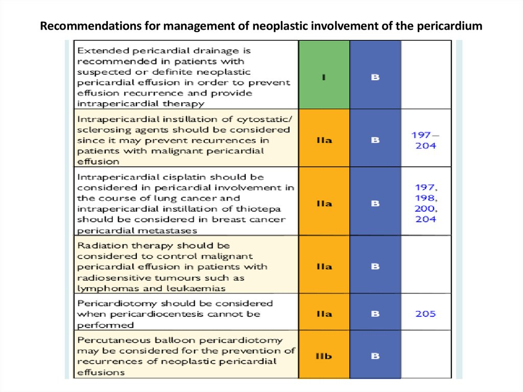 Recommendations for management of neoplastic involvement of the pericardium