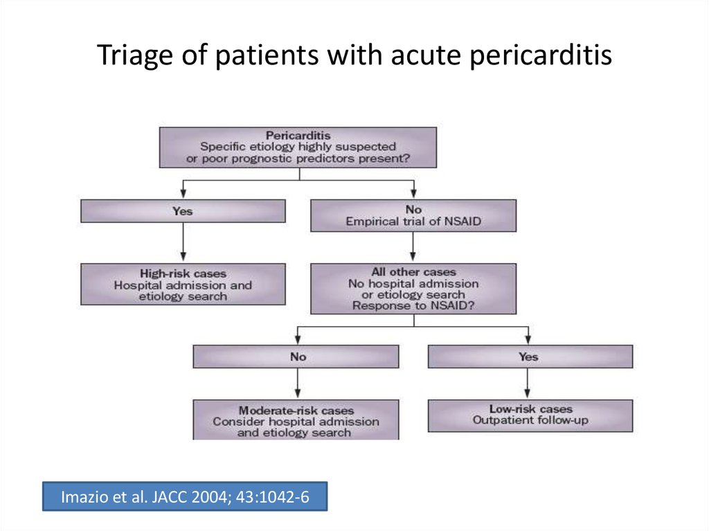 Triage of patients with acute pericarditis
