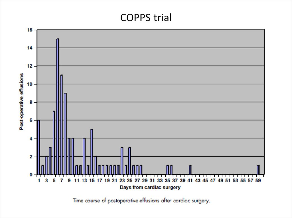 COPPS trial