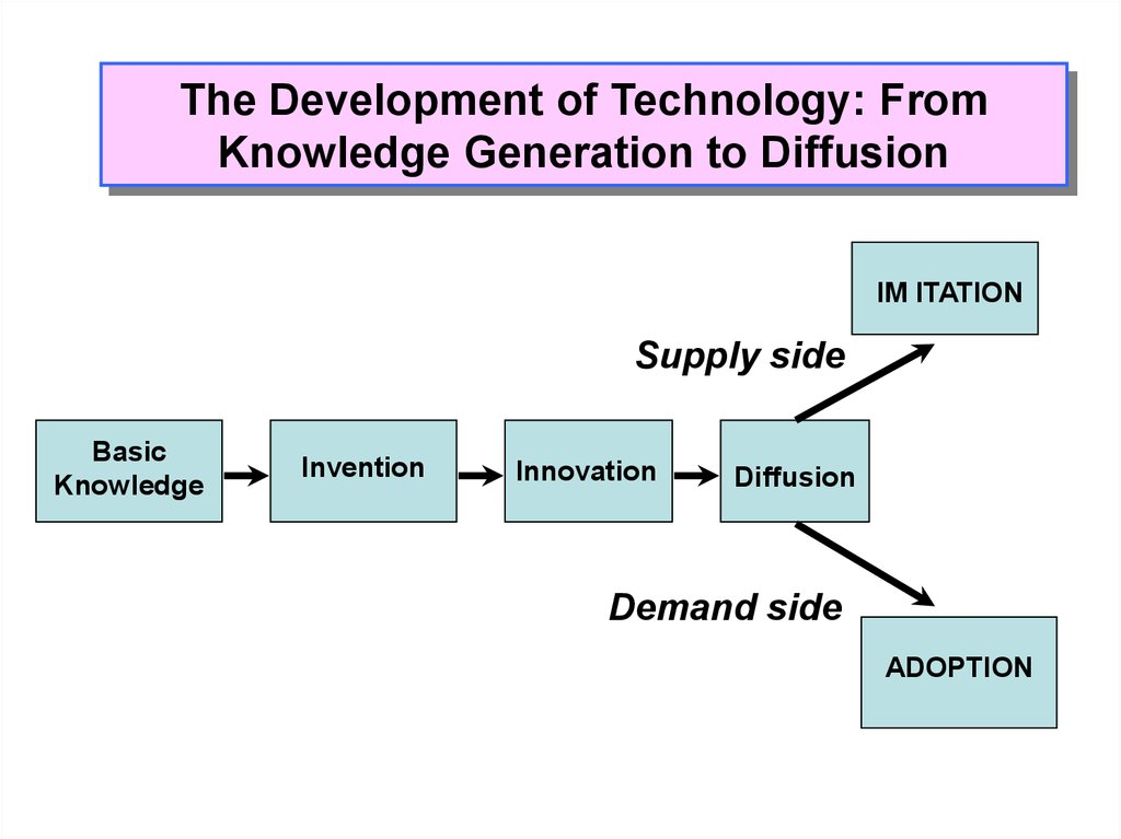 The Development of Technology: From Knowledge Generation to Diffusion