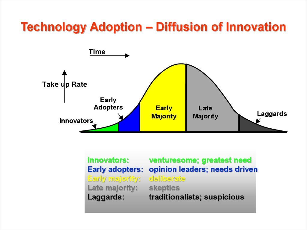 Technology Adoption – Diffusion of Innovation