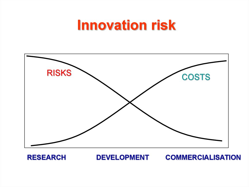 Innovation risk