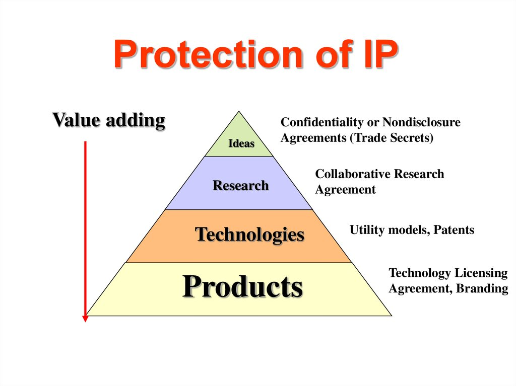 Protection of IP