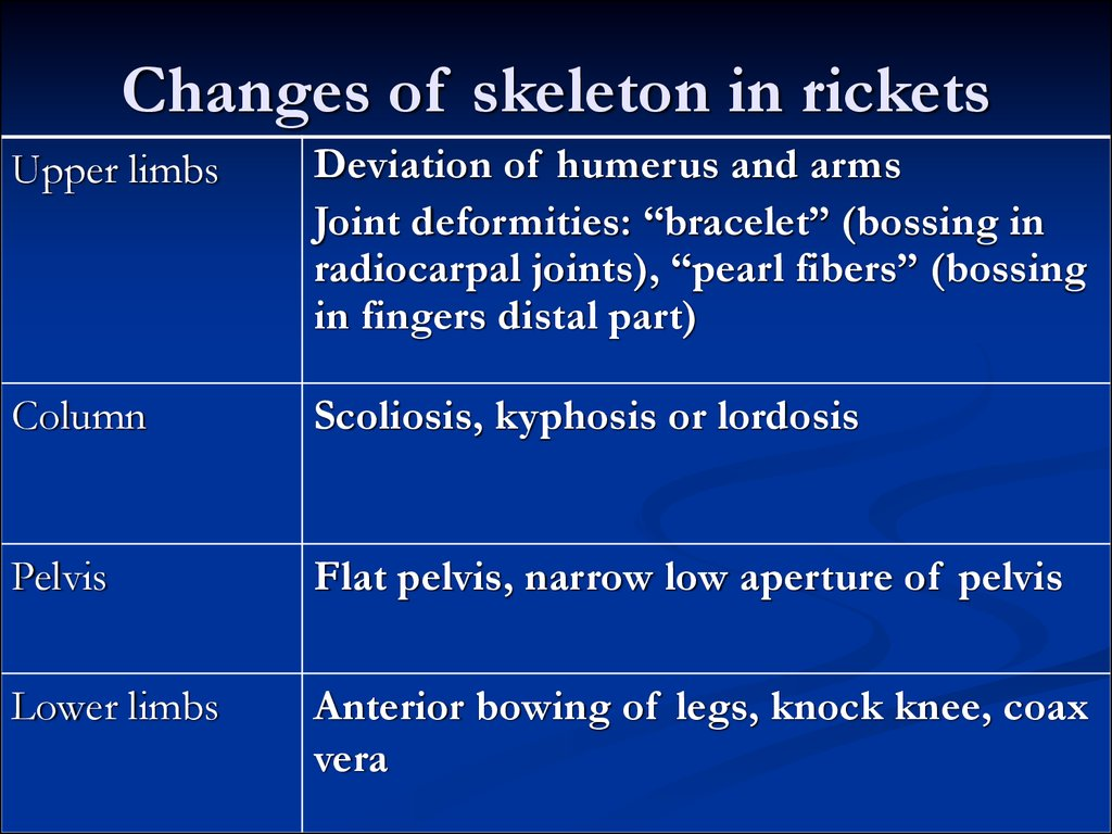Changes of skeleton in rickets
