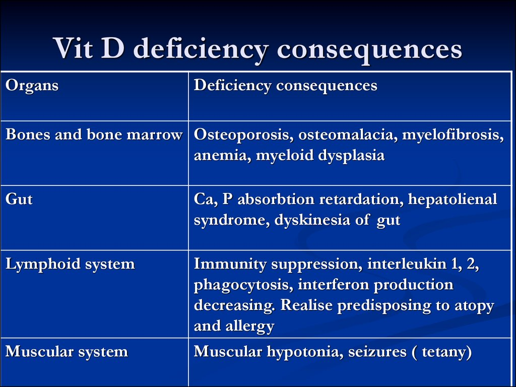 Vit D deficiency consequences
