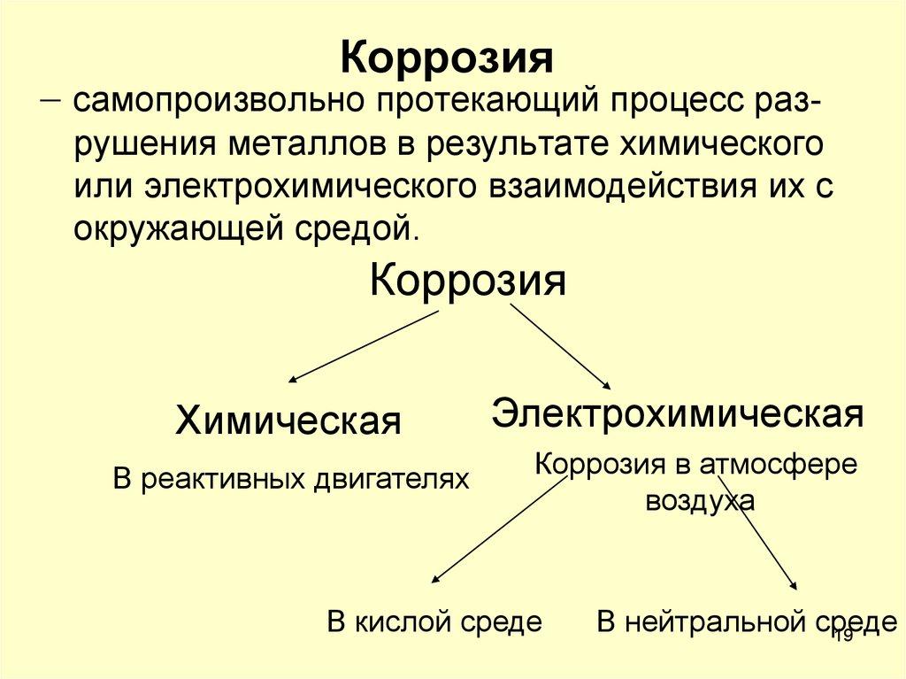 процесс коррозии