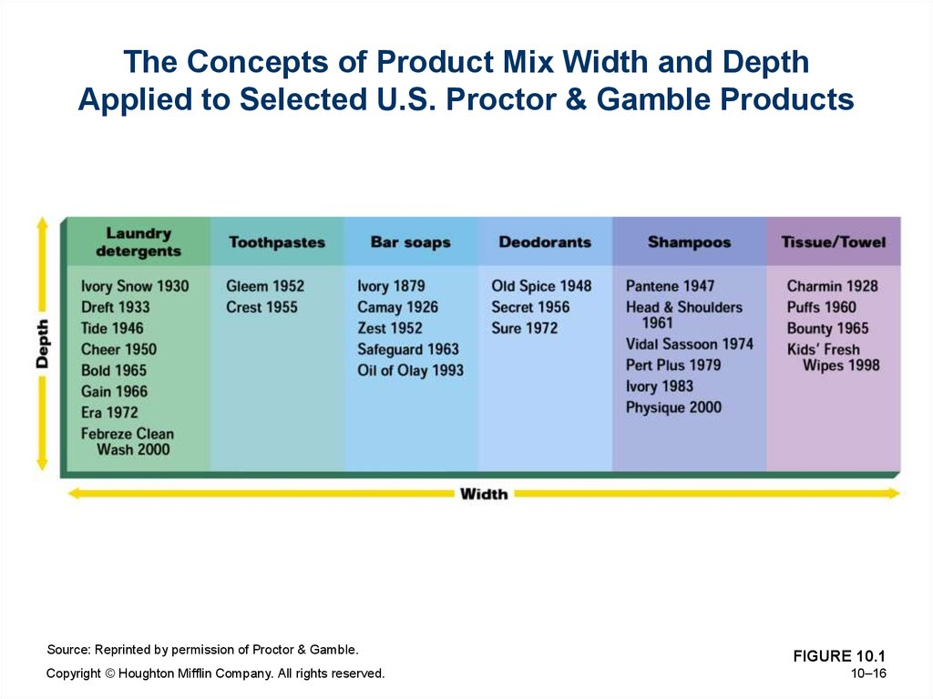 The Concepts of Product Mix Width and Depth Applied to Selected U.S. Proctor & Gamble Products