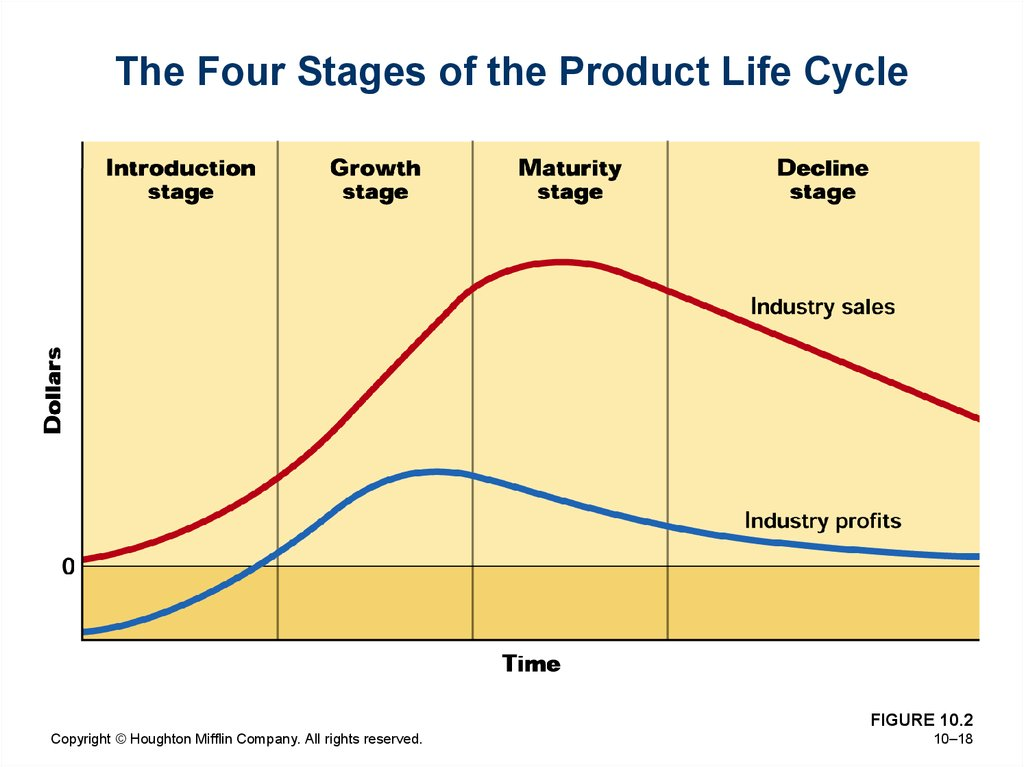 The Four Stages of the Product Life Cycle