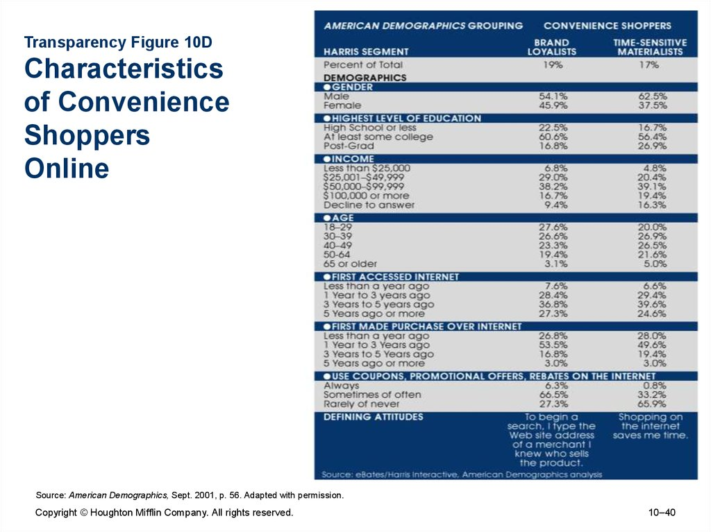 Transparency Figure 10D Characteristics of Convenience Shoppers Online