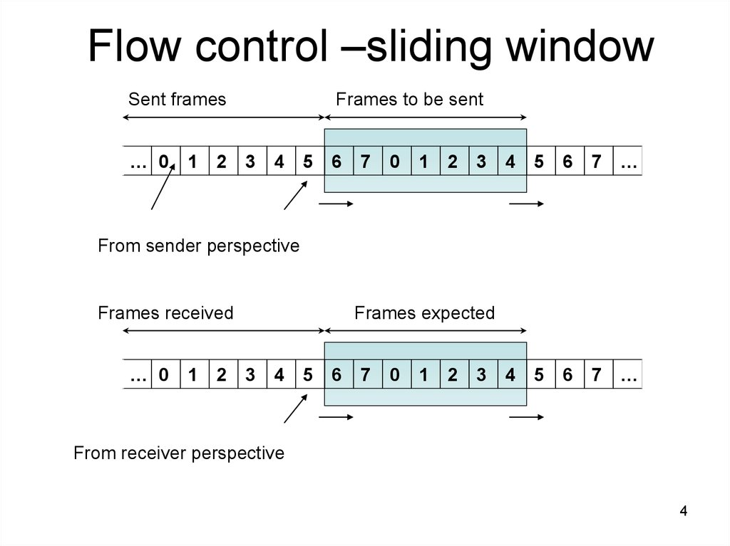 Sliding Window Protocol Program in C and C++