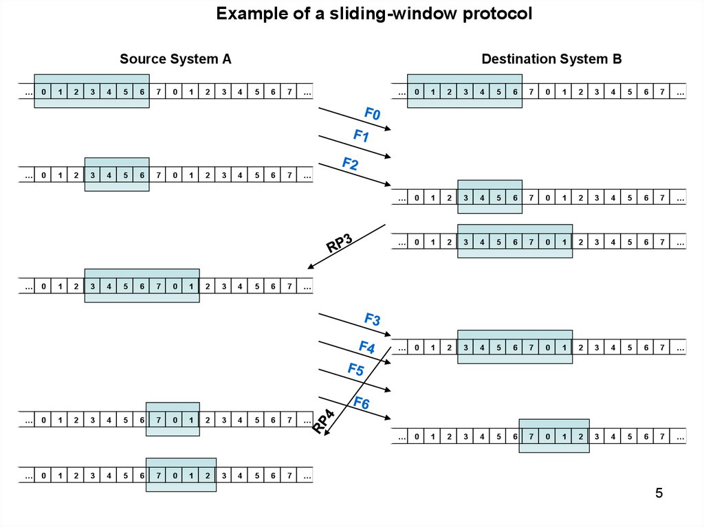 sliding window protocol I am preparing for my exams and was solving problems regarding sliding window protocol and i came across these questions a 1000km long cable operates a 1mbps.