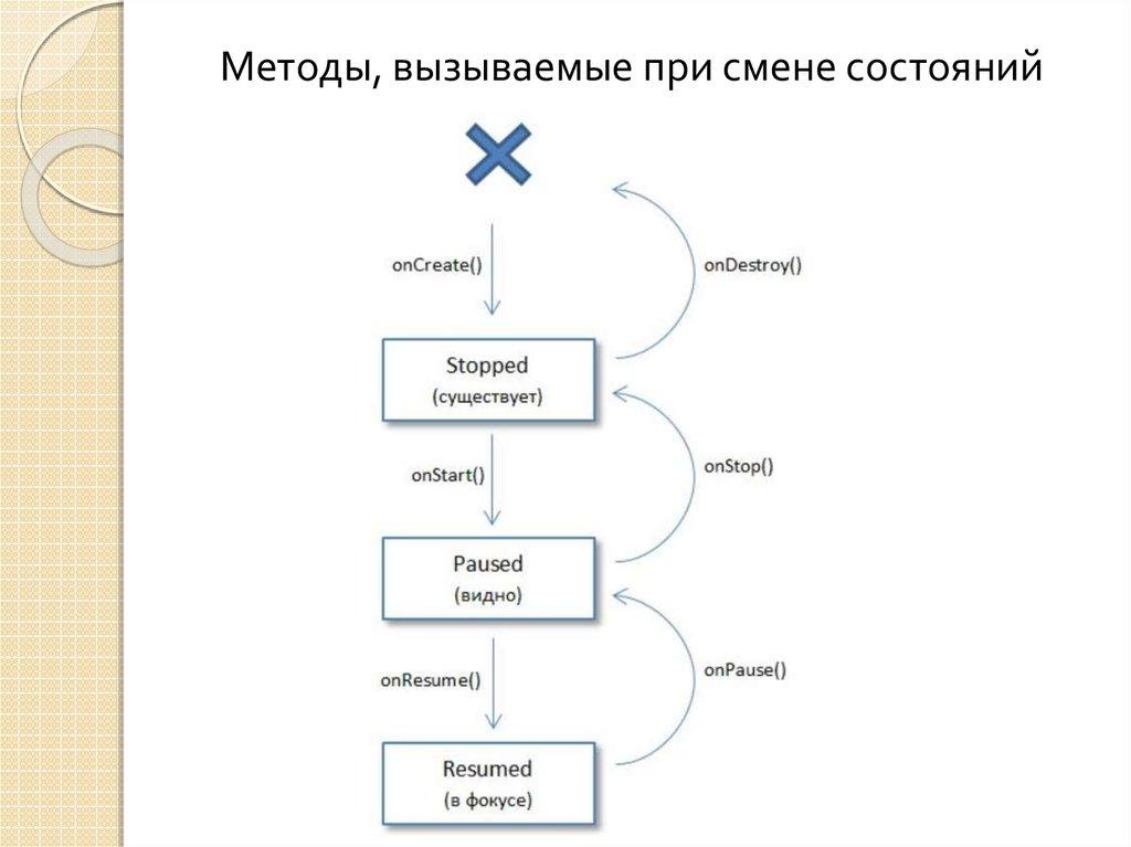 жизненный цикл инвестиционного проекта курсовая работа