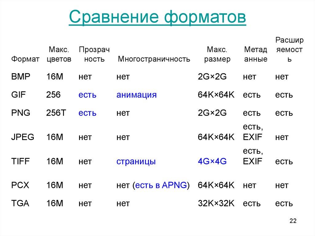 Названия форматов фото