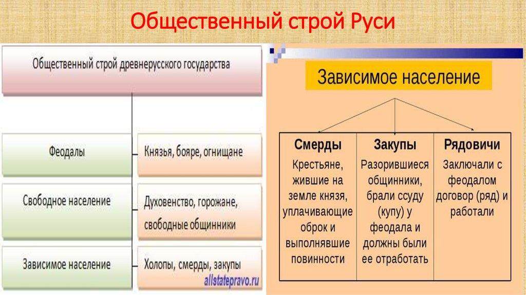 Общественный строй россии в начале 20 века шпаргалка