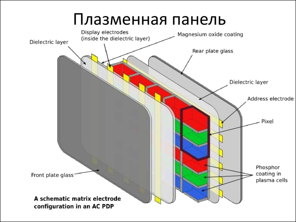 understanding the technology behind the plasma display panels pdps Introduction 11 introduction a plasma display panel (pdp) is a type of flat panel display common to large tv displays they are called plasma displays because the pixels rely on plasma cells pdps are an emissive display which means that the address electrodes sit behind the cells.