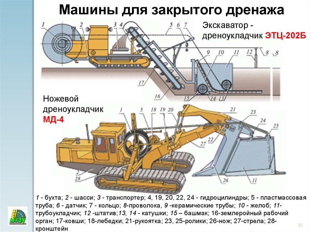 Землеройный транспортер история создания ленточных конвейеров