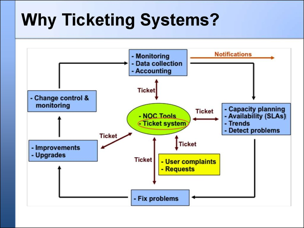Network Management Amp Monitoring Ticketing Systems With Rt