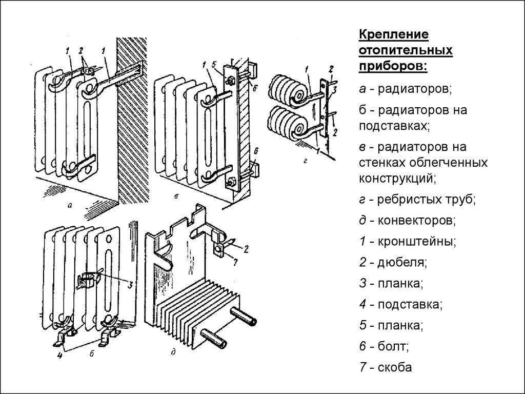 Опорные конструкции для труб и радиаторов