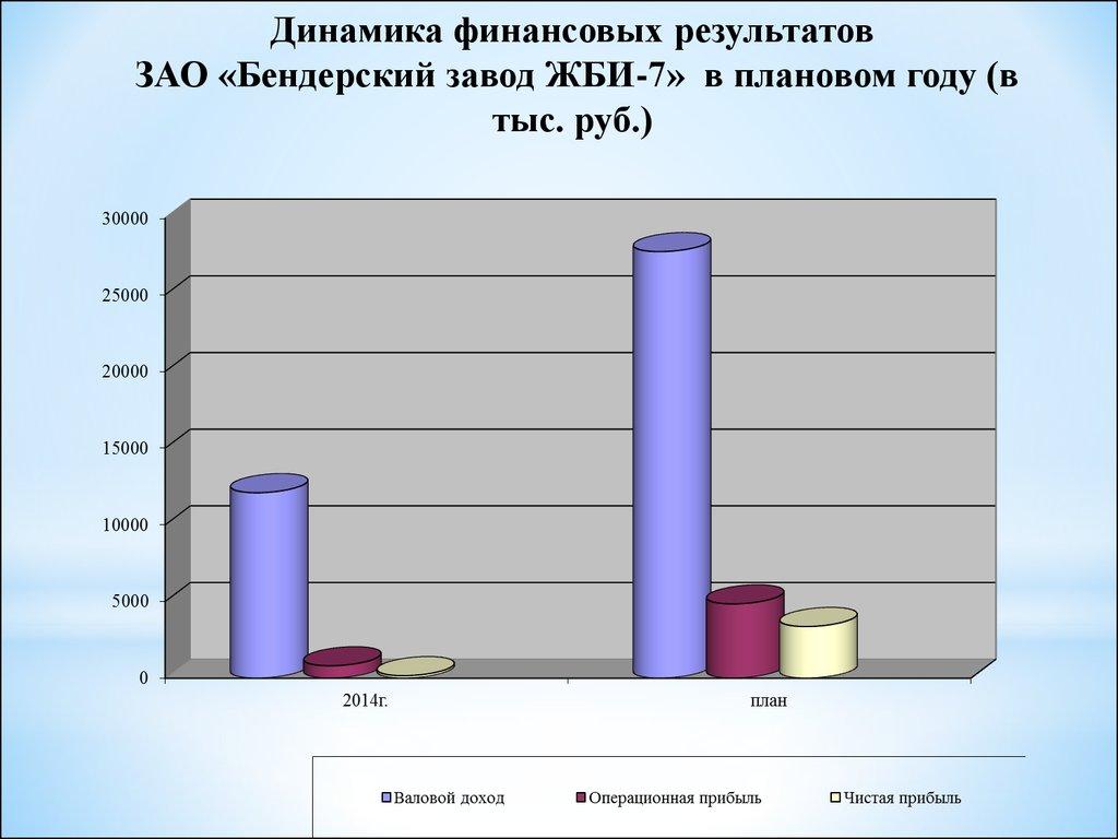 Методы обеспечения рентабельности деятельности предприятия  ЗАО Бендерский завод ЖБИ 7 в плановом году в тыс руб