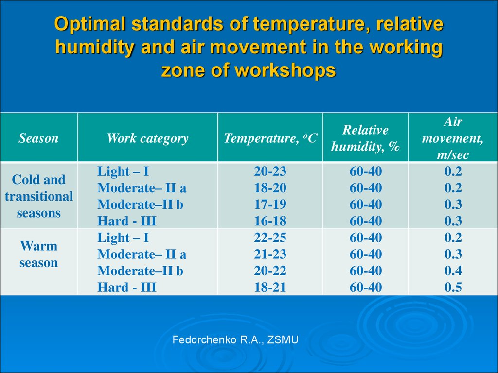 Optimal standards of temperature, relative humidity and air movement in the working zone of workshops
