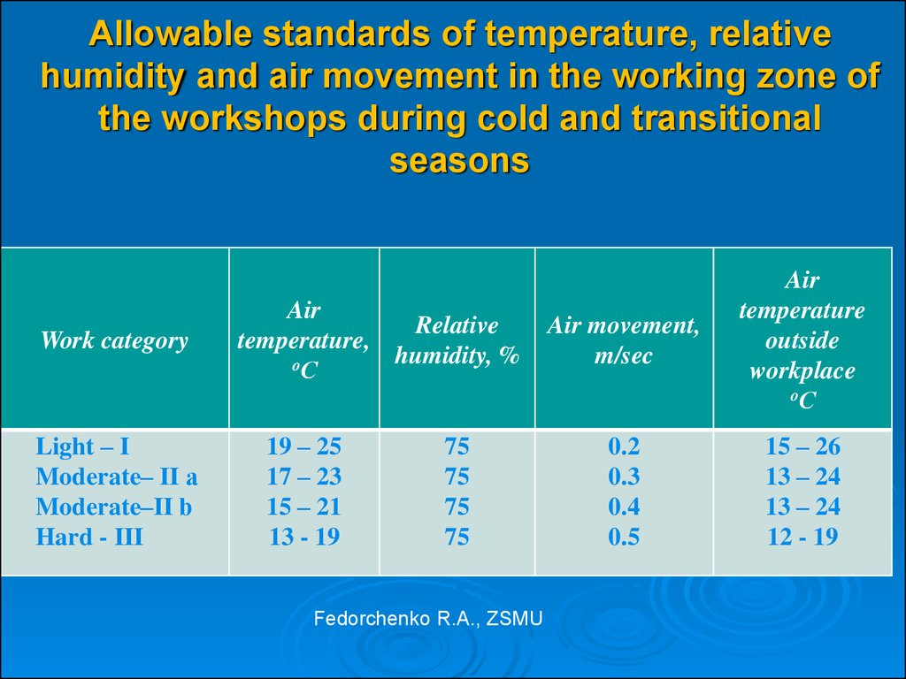 Allowable standards of temperature, relative humidity and air movement in the working zone of the workshops during cold and transitional seasons