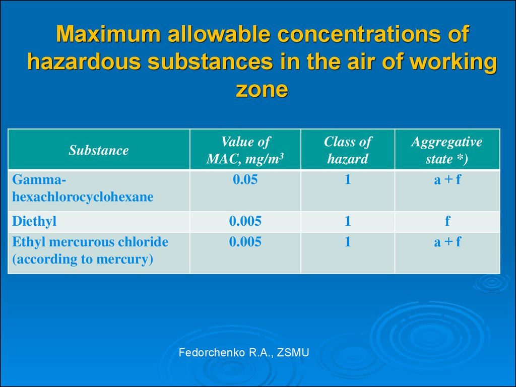 Maximum allowable concentrations of hazardous substances in the air of working zone