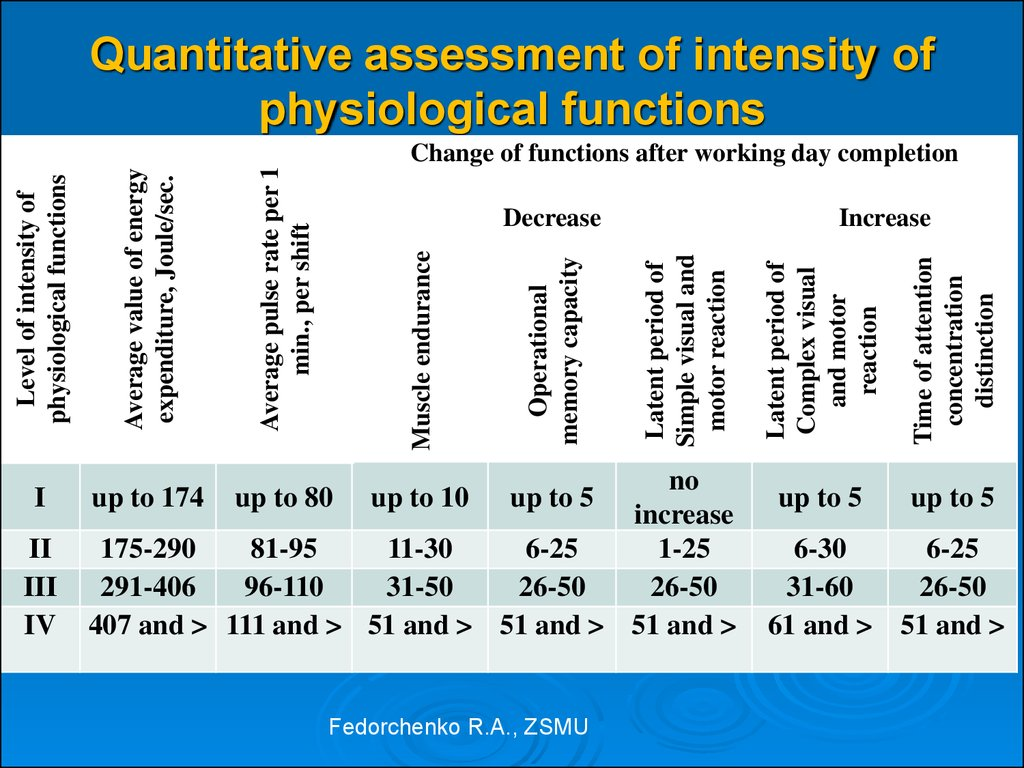 Quantitative assessment of intensity of physiological functions