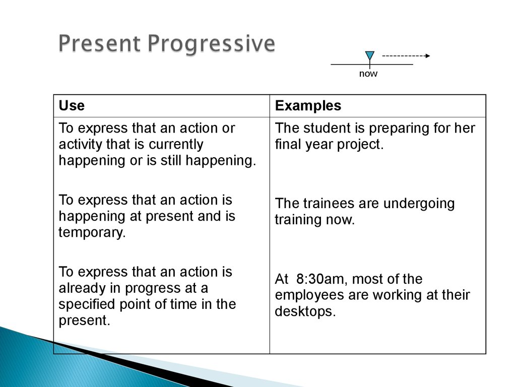 Tense And Time Shifts Verb Tenses Online Presentation