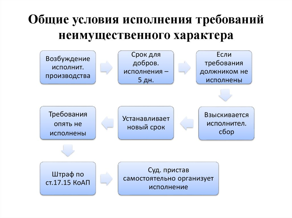 Обращение взыскания на дебиторскую задолженность должника