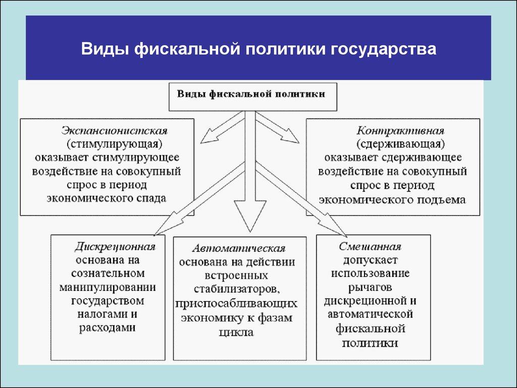 Влияние Бюджетной Политики Государства На Финансовую Политику Предприятия Шпаргалка